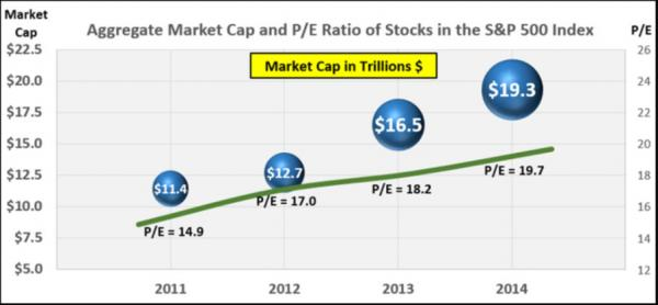 Aggregate Market Cap and P/E Ratio of Stocks in the S&P 500 Index