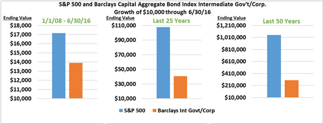 S&P 500 and Barclays Capital Aggregate Bond Index
