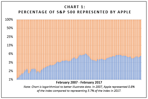 Percentage of S&P 500 Represented by Apple
