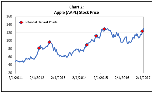 Apple (AAPL) Stock Price